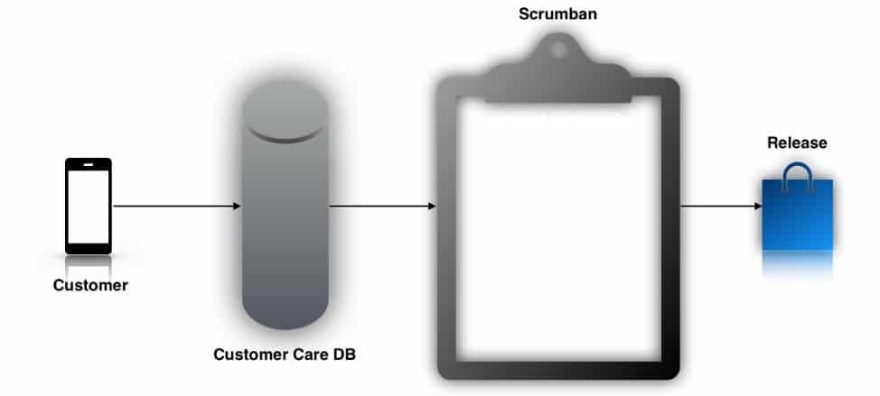 Das angepasste Handling von Kundenproblemen