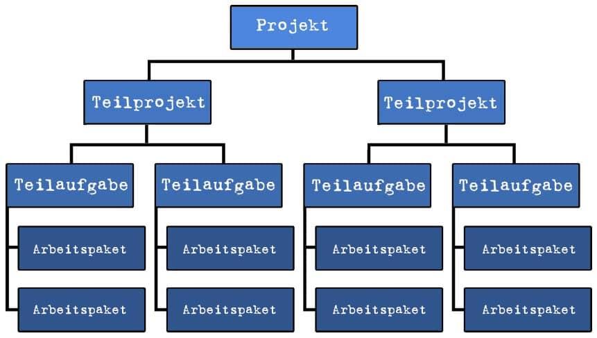 Projektstrukturplan mit Projekt, Teilprojekten, Teilaufgaben und Arbeitspaketen