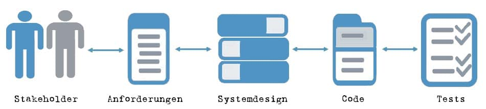 Traceability - Wissen kompakt - t2informatik