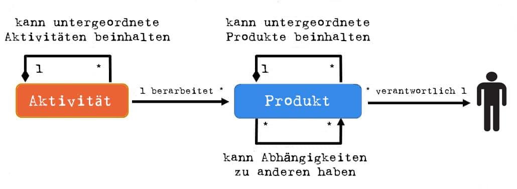 V-Modell XT Vorgehensbaustein