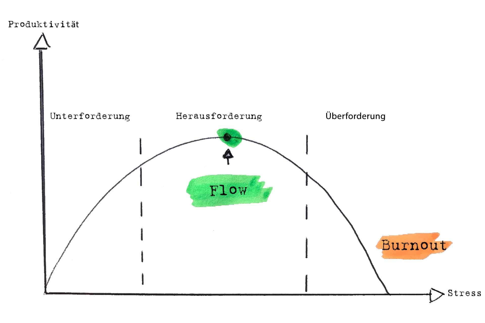 Yerkes-Dodson-Kurve - Wissen kompakt - t2informatik