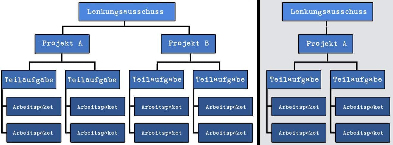 Lenkungsausschuss - Wissen kompakt - t2informatik