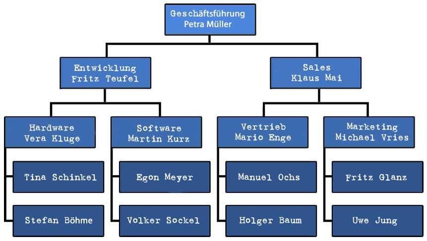 Hierarchisches Organigramm
