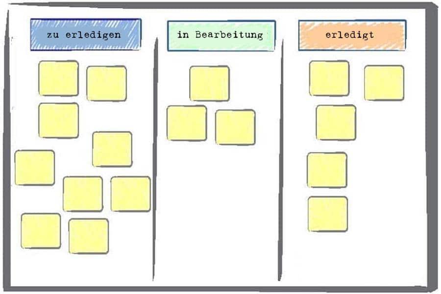 Taskboard - Wissen kompakt - t2informatik