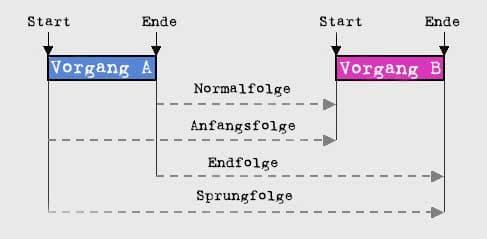 Anordnungsbeziehung - vier verschiedene Arten