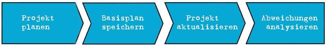 Basisplan - Projektstände miteinander vergleichen und daraus lernen