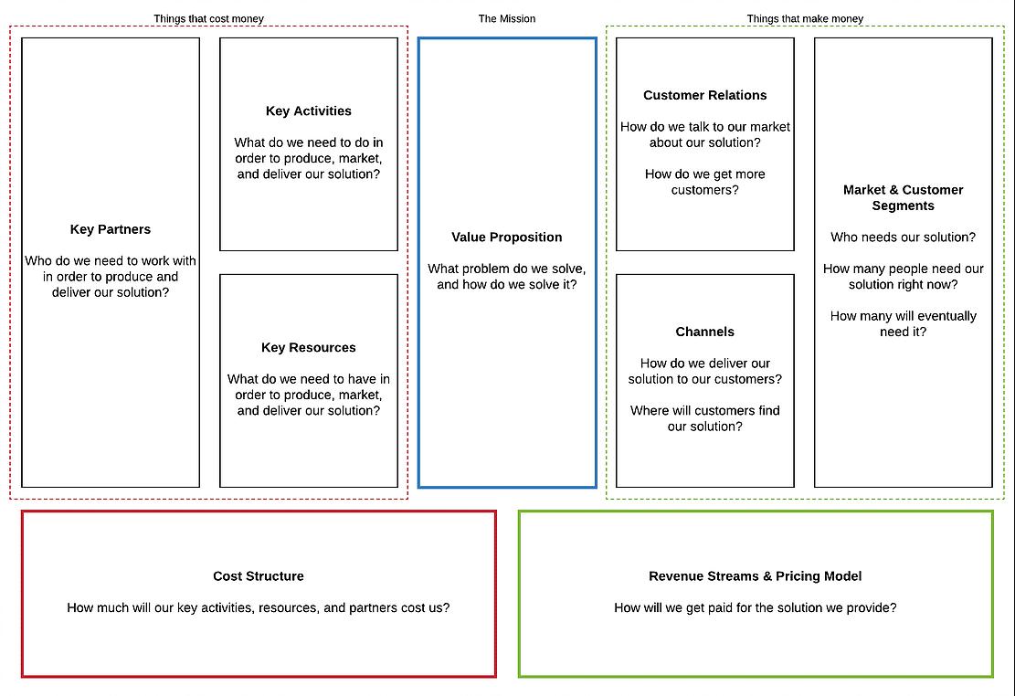 Die neun Bausteine des Business Model Canvas