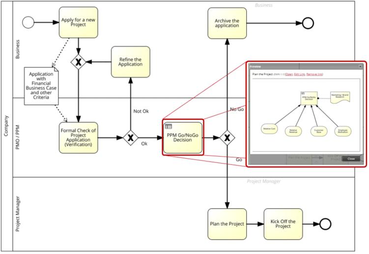 BPMN-Geschäftsprozess im Portfoliomanagement mit eingebettetem DMN-Modell