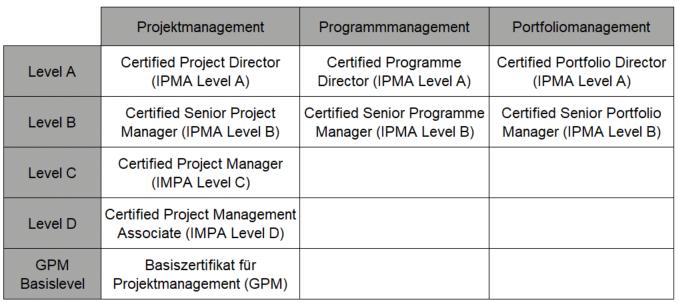 IPMA-Level