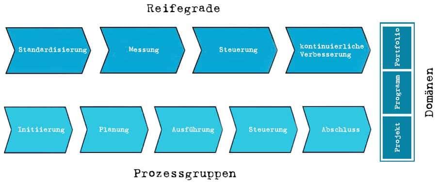 OPM3 mit Domänen, Reifegrade und Prozessgruppen