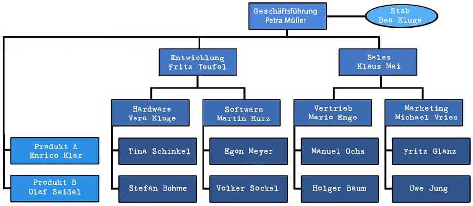 Organigramm - Beispiel mit Matrix-Organisation und Stabsstelle