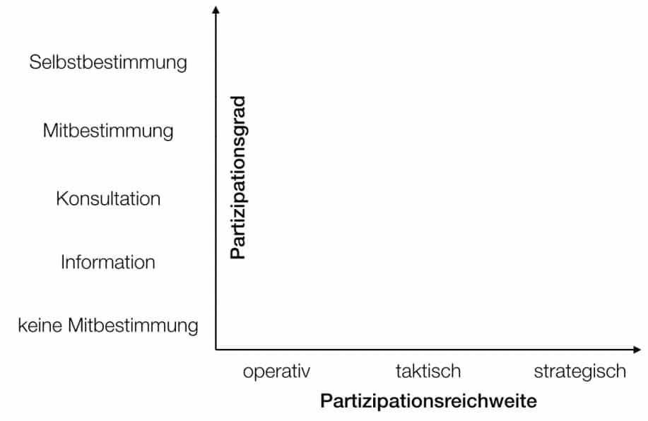 Das Zusammenspiel von Partipartionsgrad und Partipationsreichweite. © Andreas Zeuch