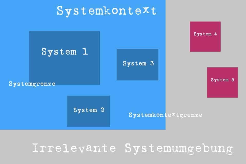 Was Ist Ein Systemkontext Wissen Kompakt T2informatik