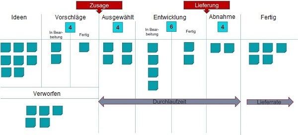 Kanban-Board für die agile Verwaltung - Blog - t2informatik