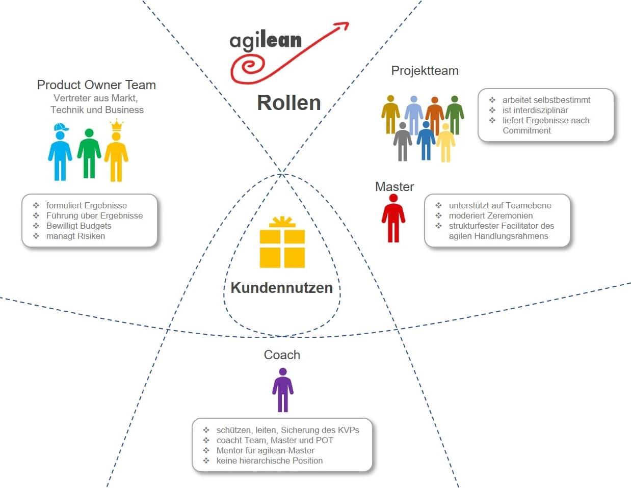 Agilean Rollen