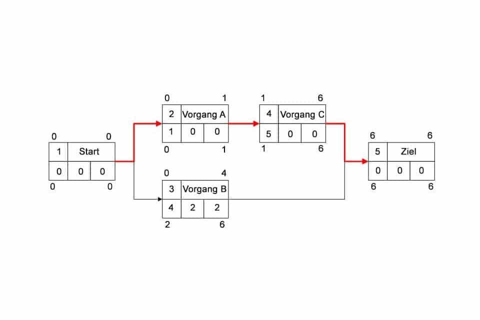 Wissen kompakt: Wie funktioniert die Netzplantechnik?