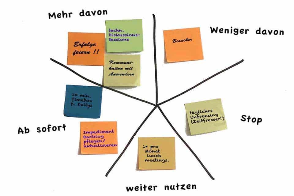 Wissen kompakt: Welche Methoden gibt es für Retrospektiven?