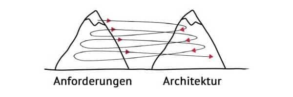 Twin Peaks Model - Anforderungen und Architektur gemeinsam entwickeln