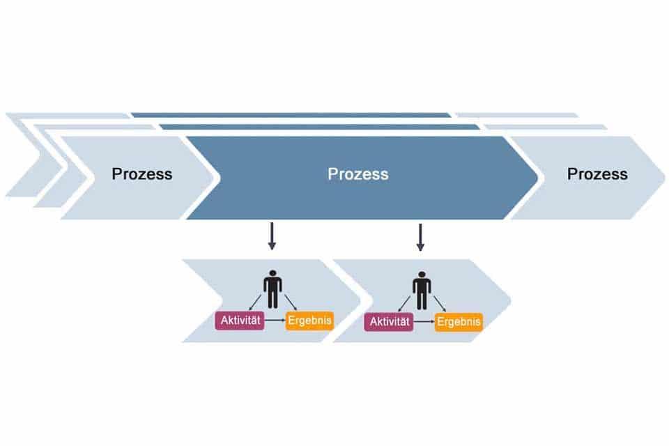 Wissen kompakt: Wie funktionieren Workflows in der Praxis?