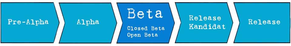 Beta-Version - eine Phase in der Softwareentwicklung
