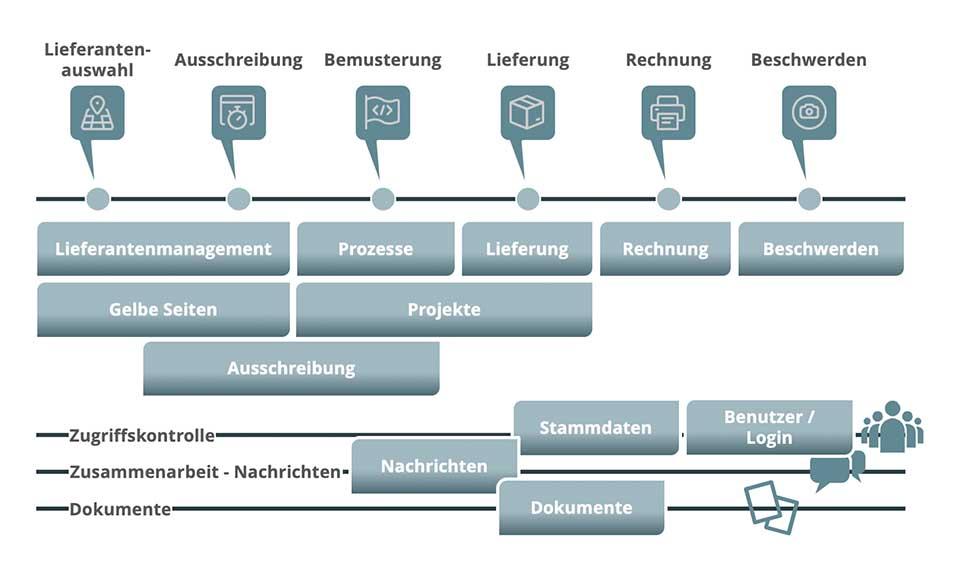 Business-Prozess und zugehörige Applikationen