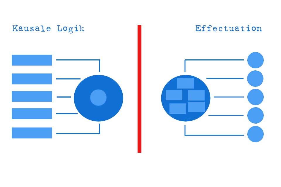 Wissen kompakt: Was ist Effectuation?
