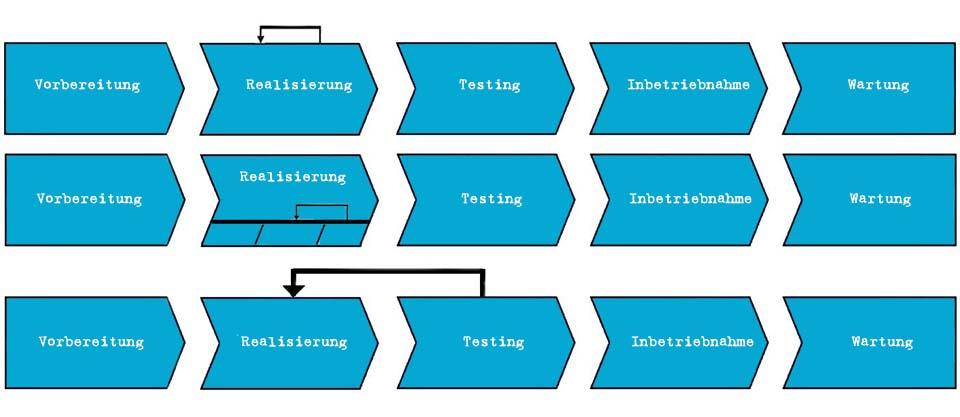 Iteration - 3 verschiedene Interpretationen