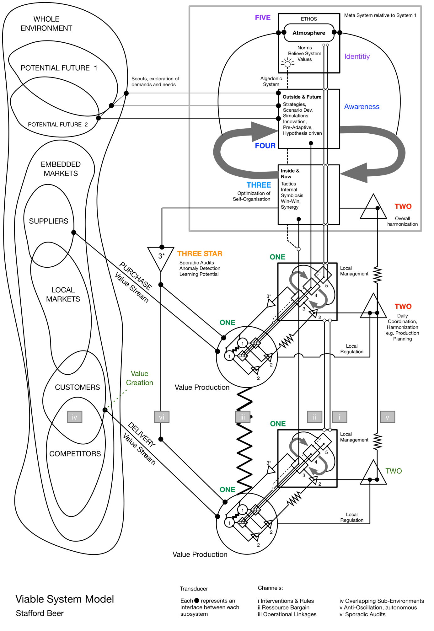 Viable System Model