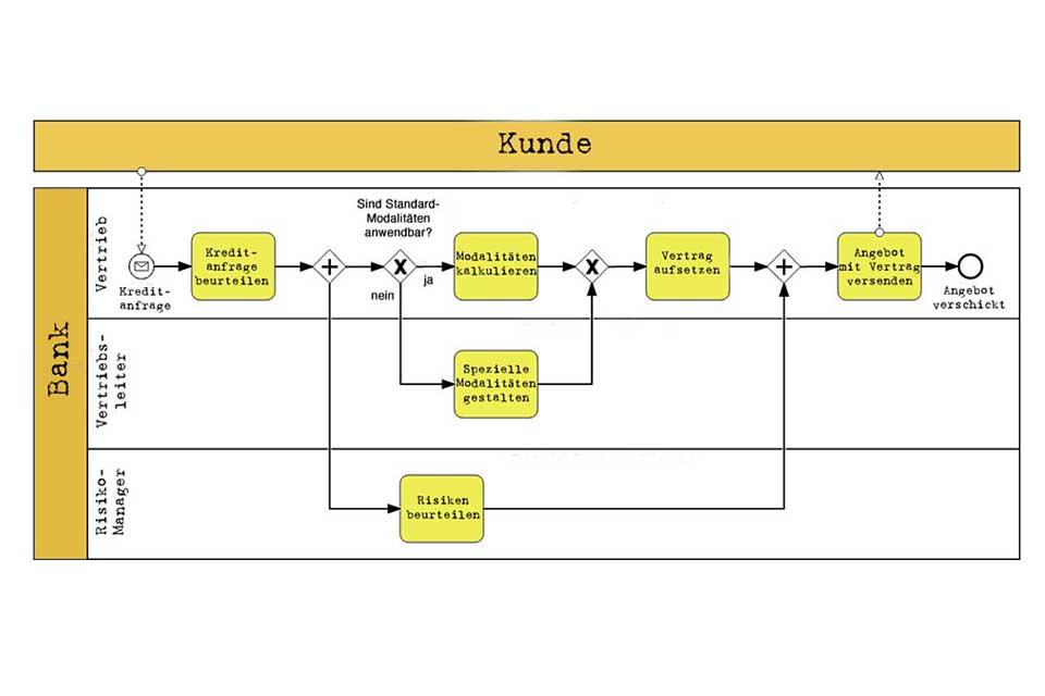 Wissen kompakt: Welche Diagrammelemente kennt BPMN?