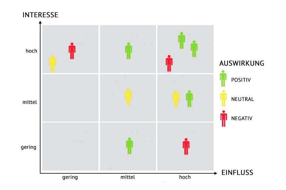 Wissen kompakt: Was ist eine Stakeholder-Matrix?