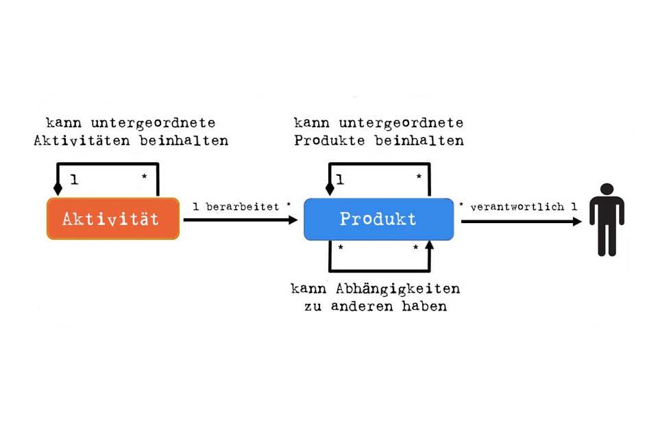 Smartpedia: What are Process Modules?