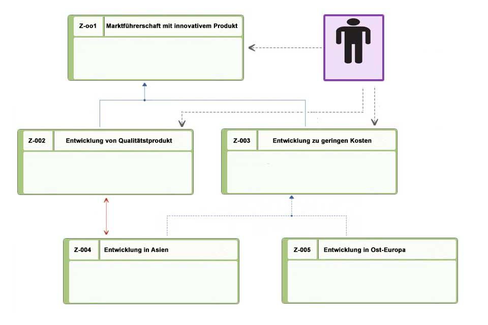 Wissen kompakt: Was ist ein Zieldiagramm?