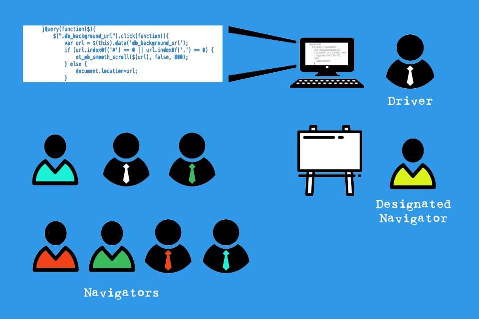 Mob Programming - die gemeinsame Programmierung im Team