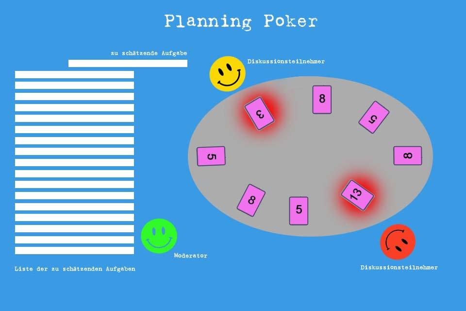 Wissen kompakt: Wie funktioniert Planning Poker?