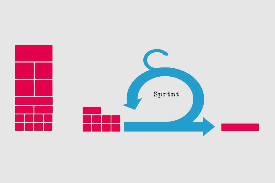 Smartpedia: What is a Sprint?