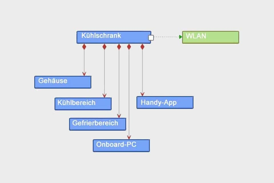 Wissen kompakt: Welche Arten von Strukturdiagrammen gibt es?