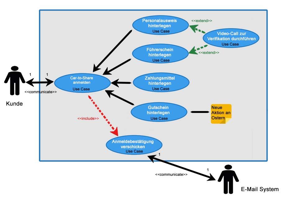 Wissen kompakt: Welche Elemente gibt es in Anwendungsfalldiagrammen?