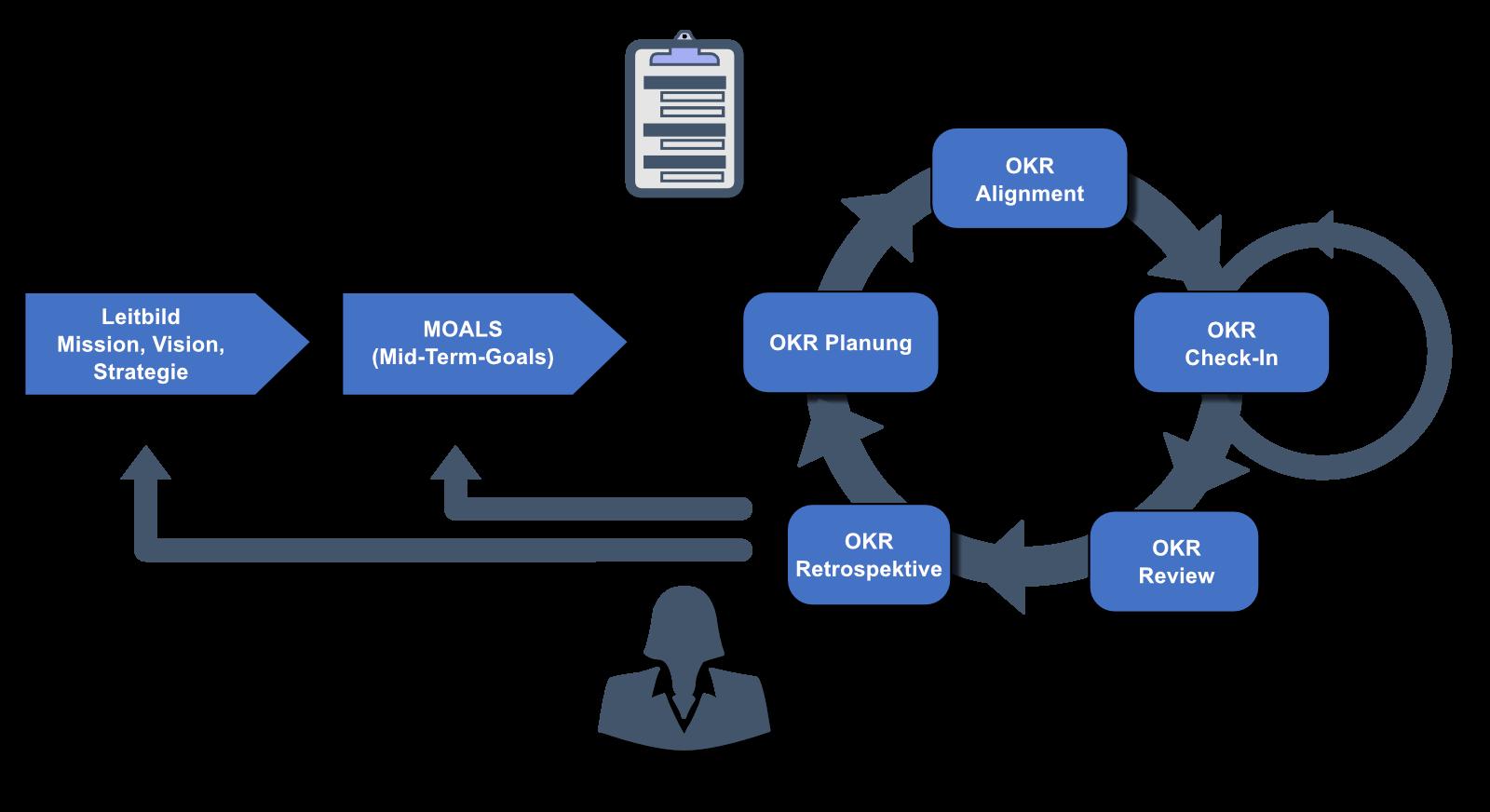 OKR-Zyklus - Strategieentwicklung und Ablauf
