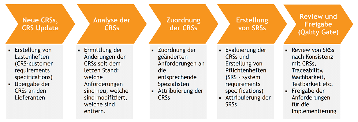 Ein Requirements Engineering Prozess