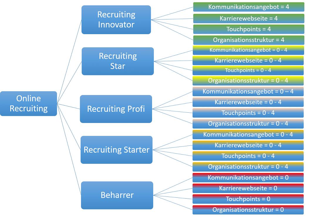 Reifegrade im Online-Recruiting