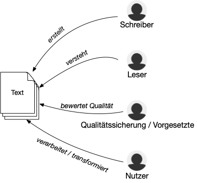 Text Analytics Anwendungsfälle