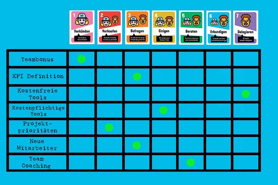 Delegation Board - die Visualisierung der Entscheidungskompetenzen