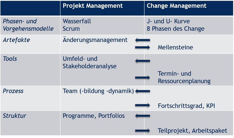 Zusammenspiel von Projektmanagement und Change Management - Blog - t2informatik