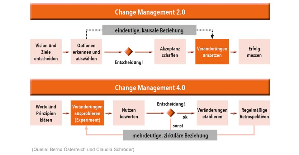 Change Management 2.0 vs. Change Management 4.0