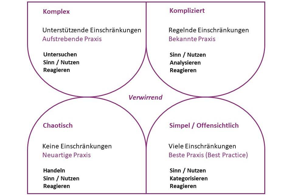 Cynefin-Framework als Kompass für Fragestellungen