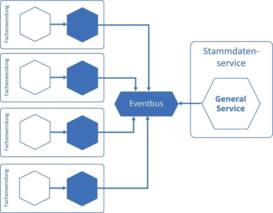 Botschafter-Muster mit Eventbus