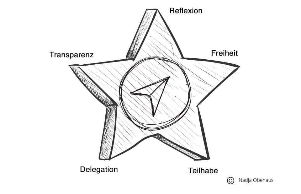 Denkanstöße für kollaborative Führung
