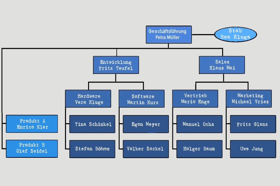 Matrix-Organisation - Organigramm-Beispiel mit Stabstelle