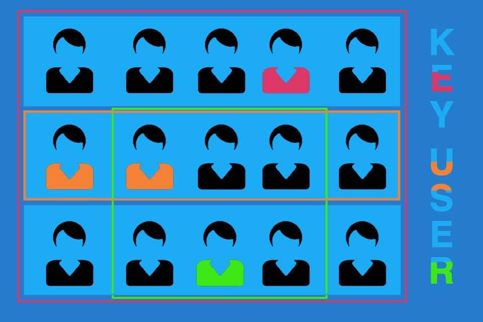 Key User - Wissen kompakt - t2informatik