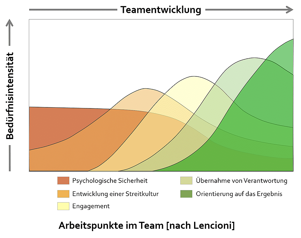 Arbeitspunkte im Team (nach Lencioni)